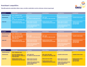 Routekaart Korfbalcompetitie KNKV (29 10 2020)